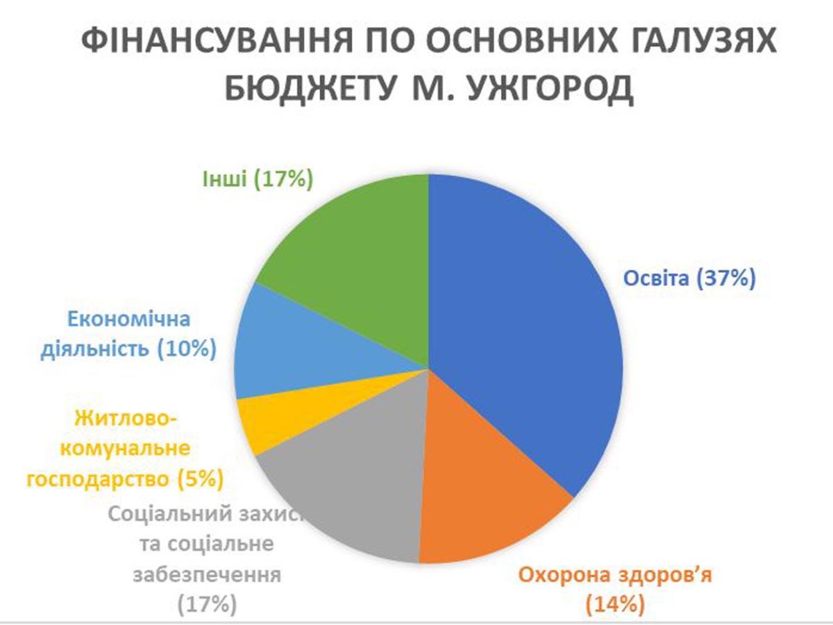 Із бюджету Ужгорода профінансовано різні галузі на 1,087 млрд. грн.