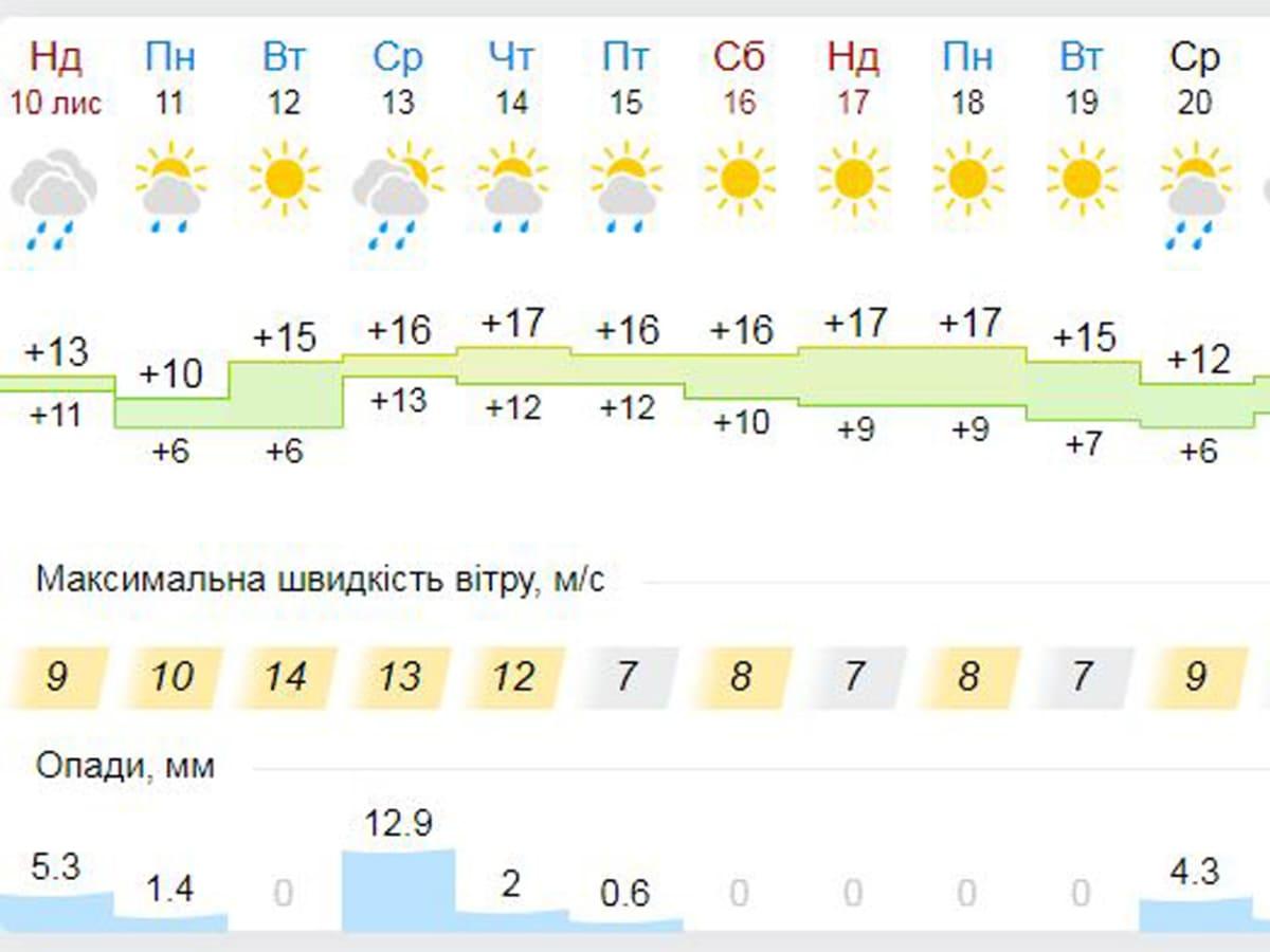 погода Ужгород 11-17 листопада фото