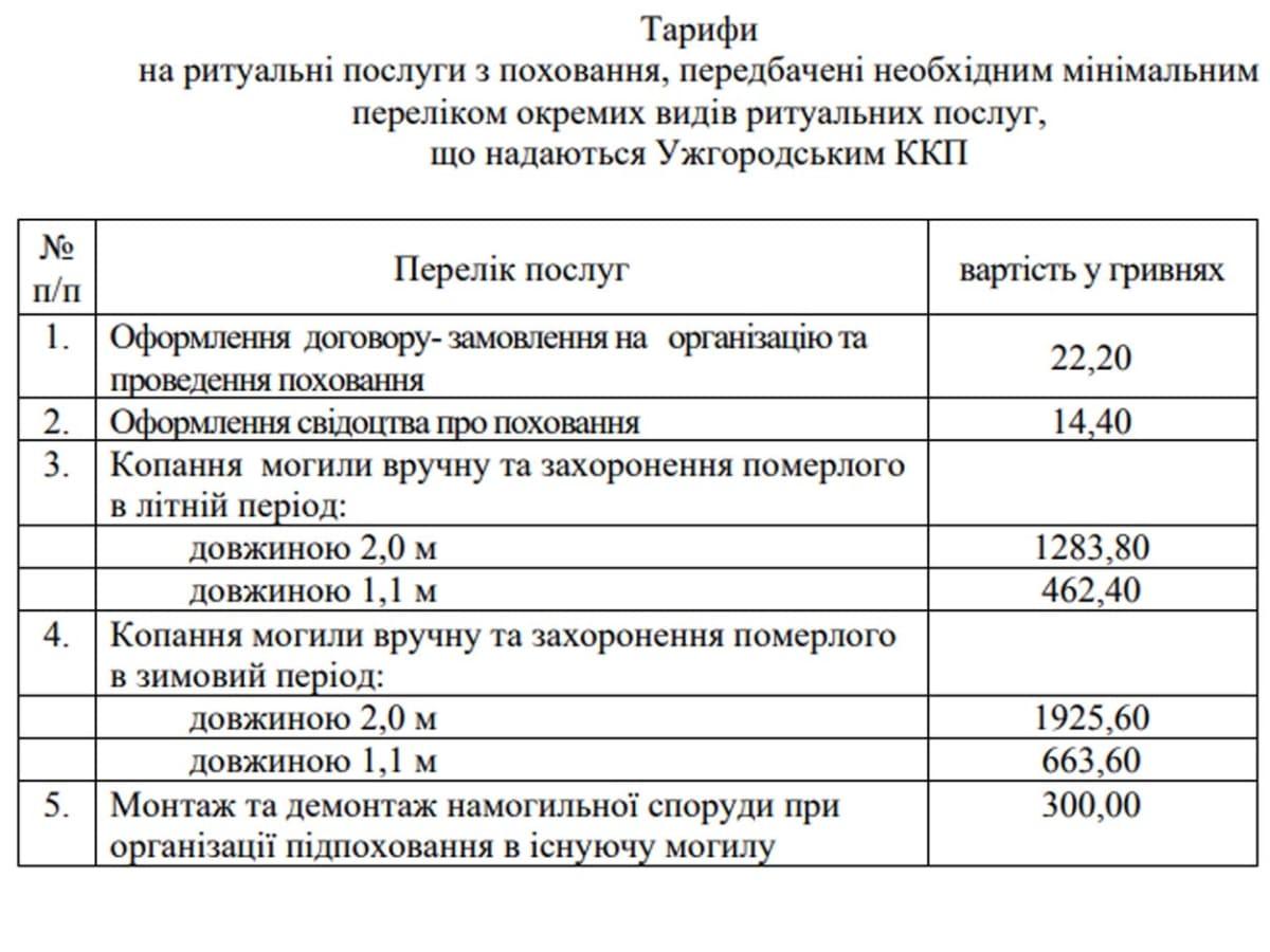 В Ужгороді діятимуть нові тарифи на ритуальні послуги з поховання фото