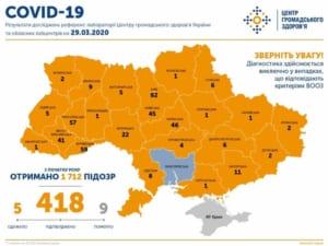 На ранок 29 березня підтверджено 418 випадків COVID-19 в Україні