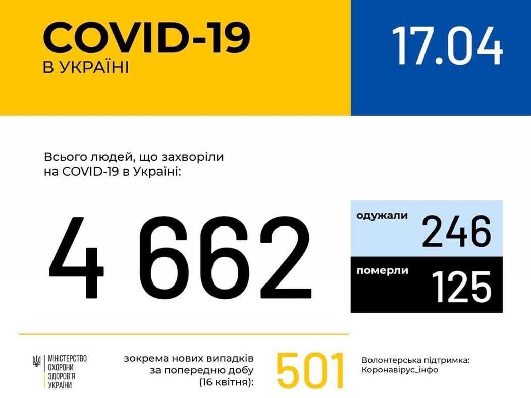 44 хворих на COVID19 фото
