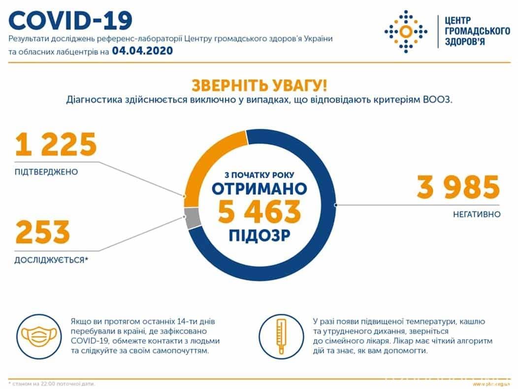 Підтверджено 1225 випадків COVID-19 в Україні фото