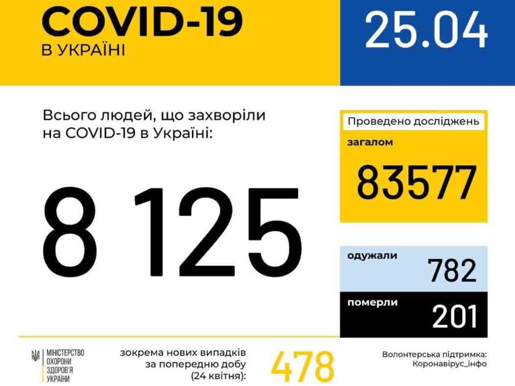У 103 ужгородців станом на ранок 25 квітня підтверджено COVID19 фото