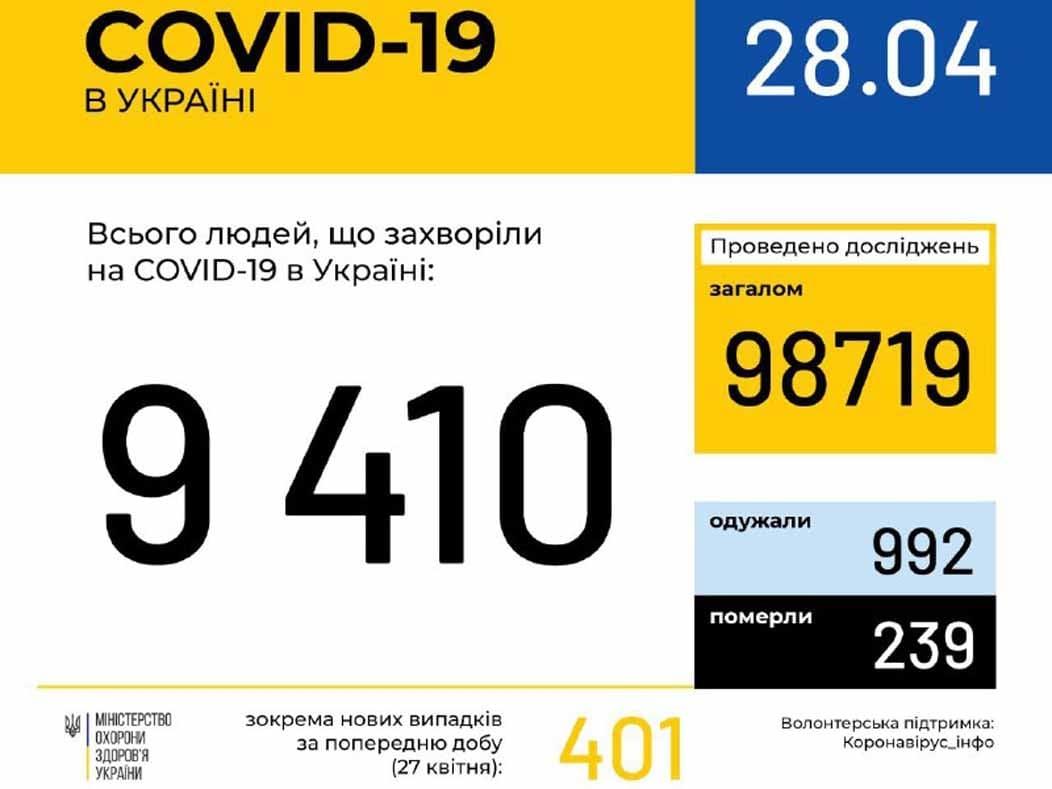 У 146 ужгородців станом на 28 квітня підтверджено COVID19 фото
