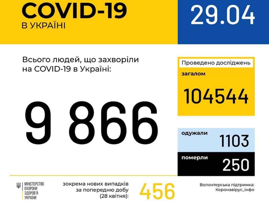 У 147 ужгородців станом на 29 квітня підтверджено COVID19 фото