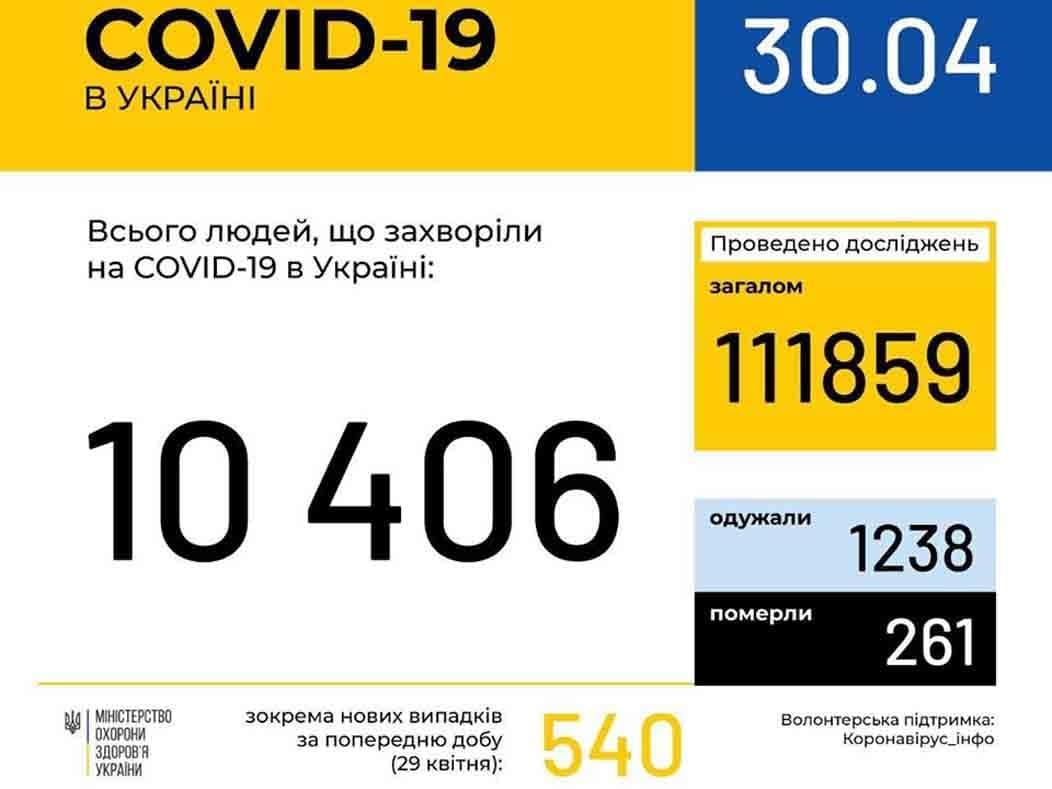 У 158 ужгородців станом на ранок 30 квітня підтверджено COVID19 фото