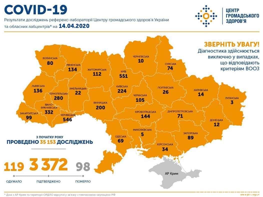 Закарпатська область 99 випадків Україна 3372 фото