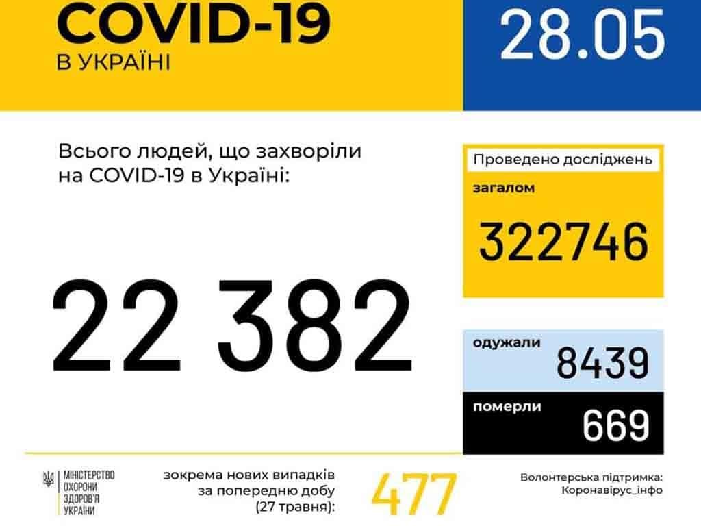 4 нові випадки коронавірусної інфекції виявлено за минулу добу в Ужгороді фото