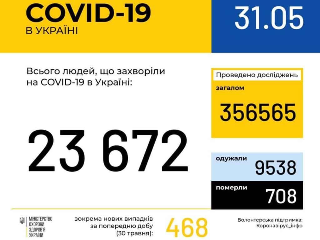 5 нових випадків коронавірусної інфекції за добу в Ужгороді фото