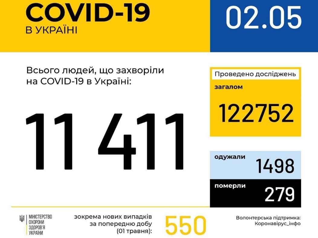 У 187 ужгородців станом на ранок 2 травня підтверджено COVID-19