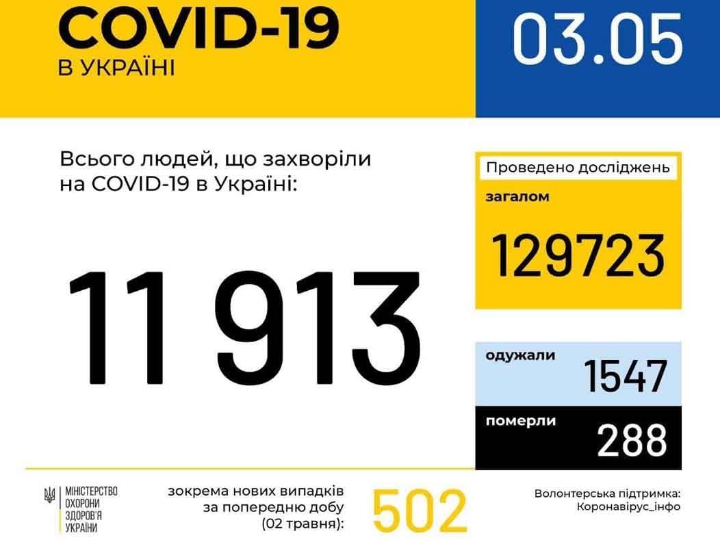 У 190 ужгородців станом на ранок 3 травня підтверджено COVID19 фото