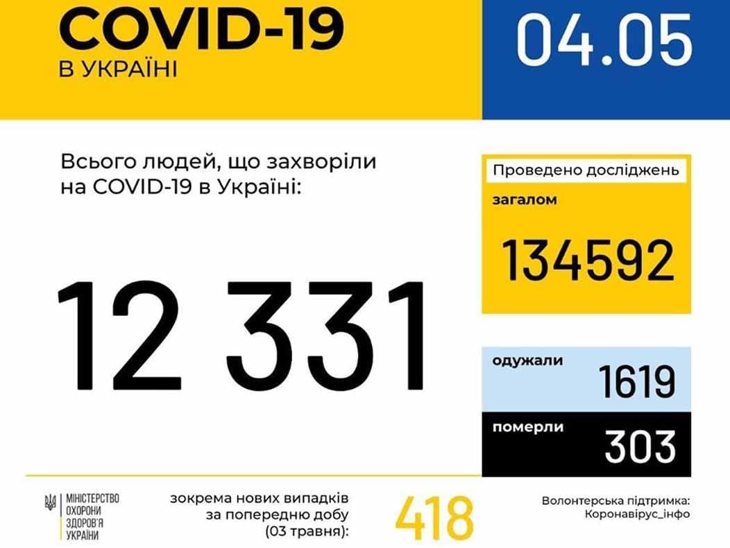 У 199 ужгородців станом на ранок 4 травня підтверджено COVID фото