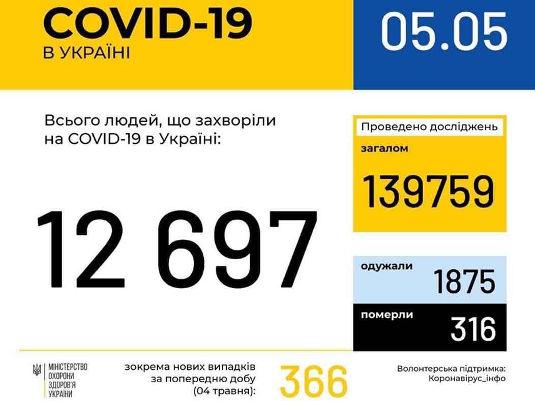 У 205 ужгородців станом на ранок 5 травня підтверджено COVID19 фото