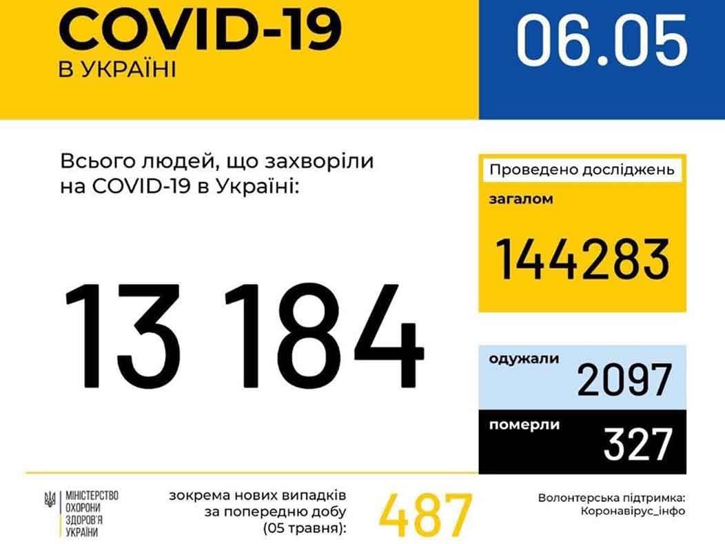 У 213 ужгородців станом на ранок 6 травня підтверджено COVID19 фото