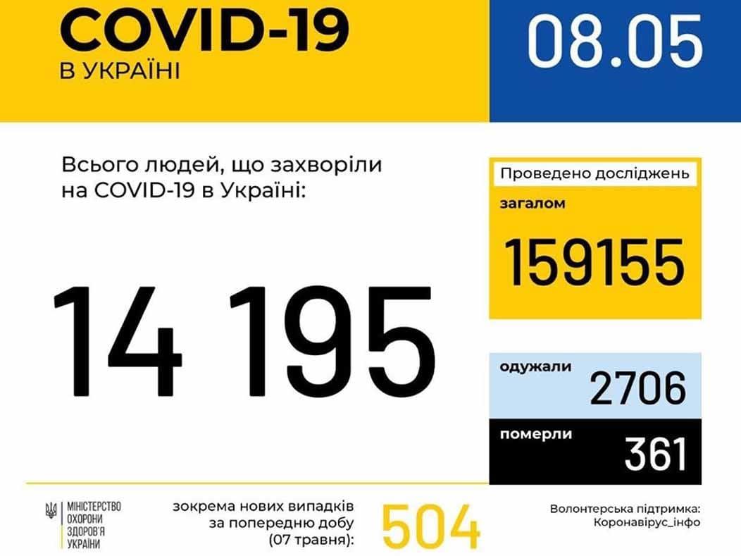 У 236 ужгородців станом на 8 травня підтверджено COVID19 фото