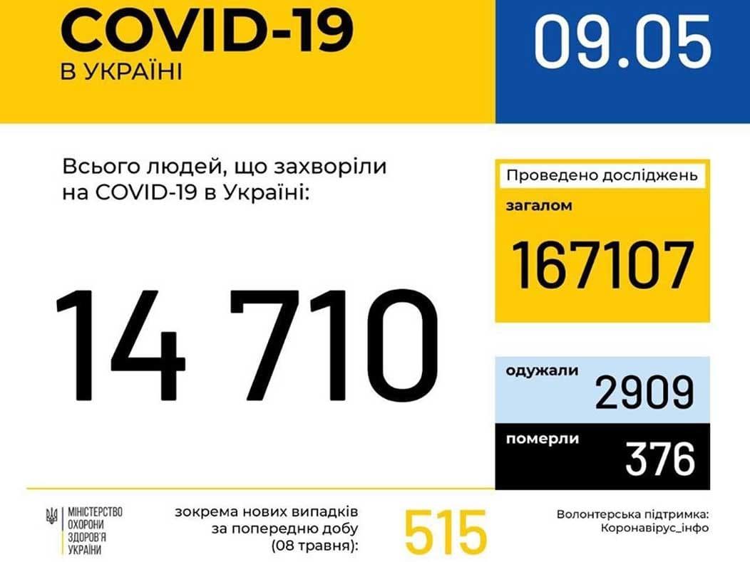 У 247 ужгородців станом на ранок 9 травня підтверджено COVID19 фото