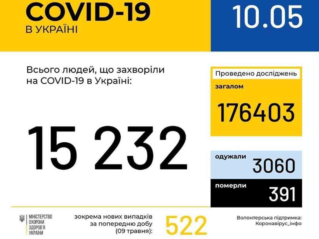 У 253 ужгородців станом на ранок 10 травня підтверджено COVID19