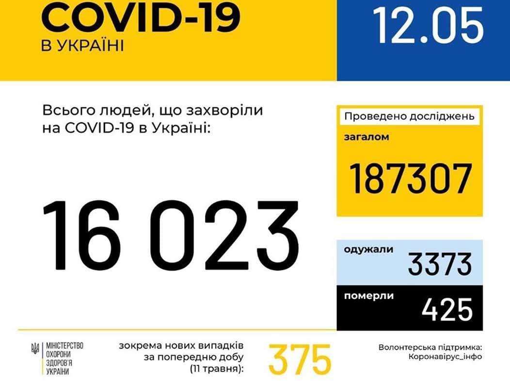 У 272 ужгородців станом на ранок 12 травня підтверджено COVID19 фото