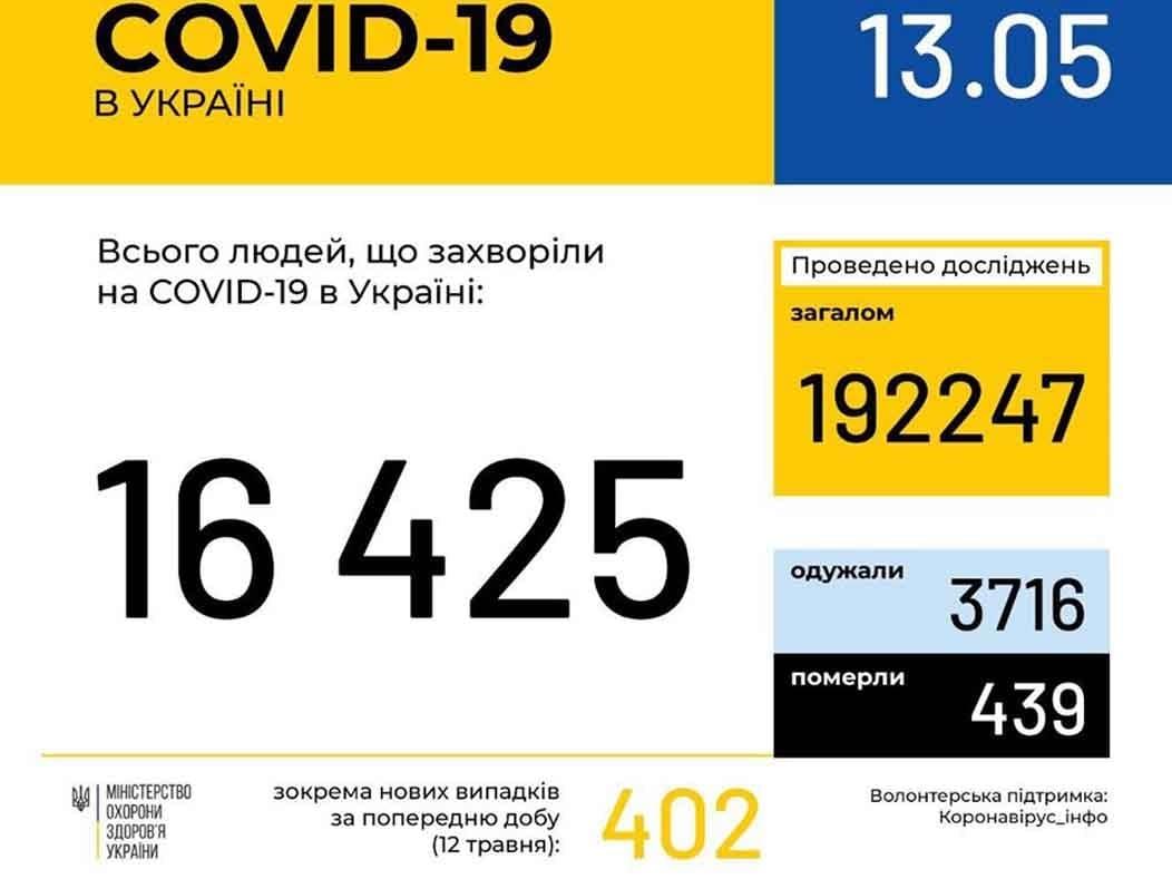 У 282 ужгородців станом на ранок 13 травня підтверджено COVID-19