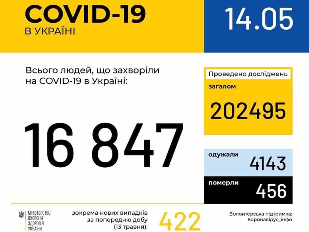 У 291 ужгородця станом на ранок 14 травня підтверджено COVID19 фото