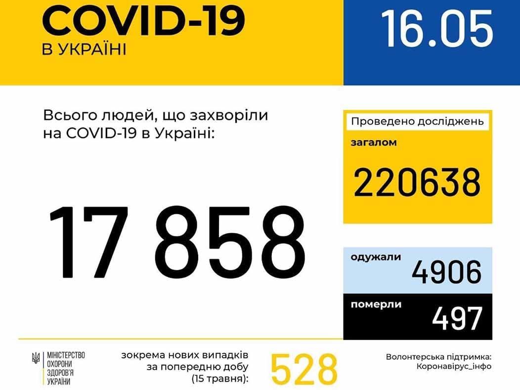 У 319 ужгородців станом на ранок 16 травня підтверджено COVID19 фото