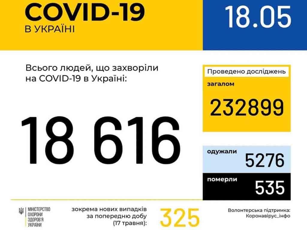 у 334 ужгородців станом на ранок 18 травня підтверджено COVID19 фото