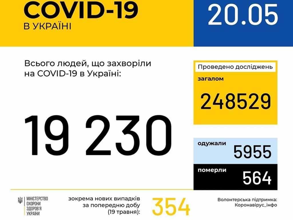 У 340 ужгородців станом на ранок 20 травня підтверджено COVID19 фото