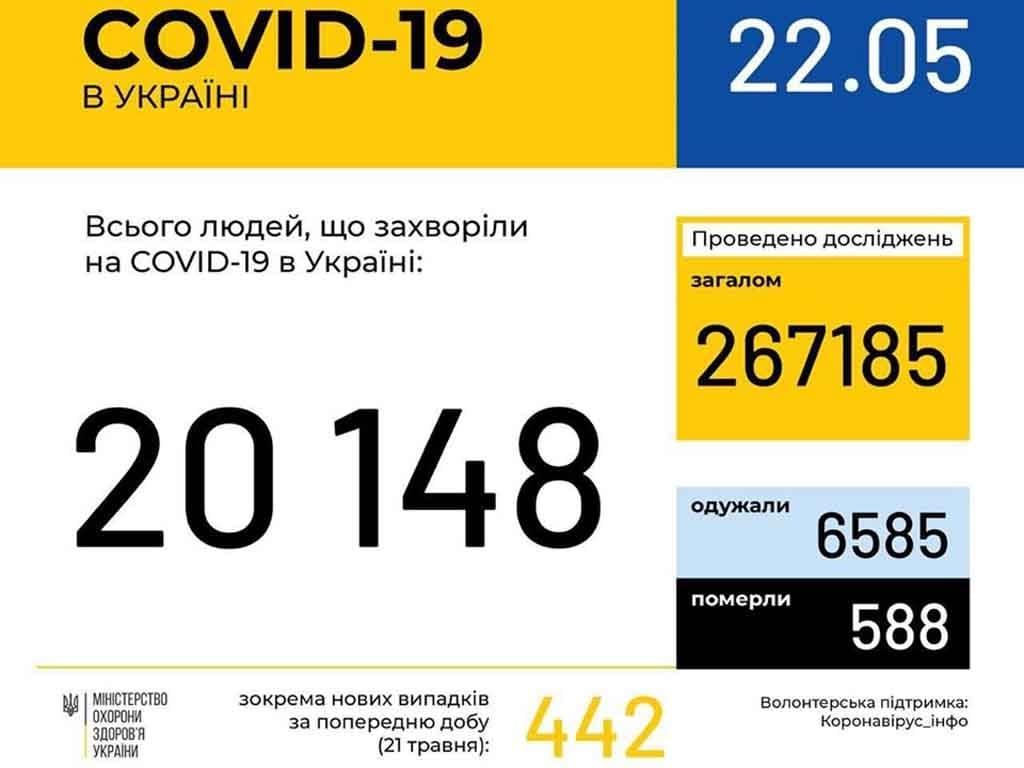 У 343 ужгородців станом на ранок 22 травня підтверджено COVID19 фото