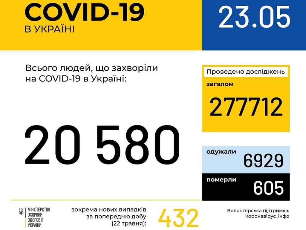 У 352 ужгородців станом на ранок 23 травня підтверджено COVID19 фото