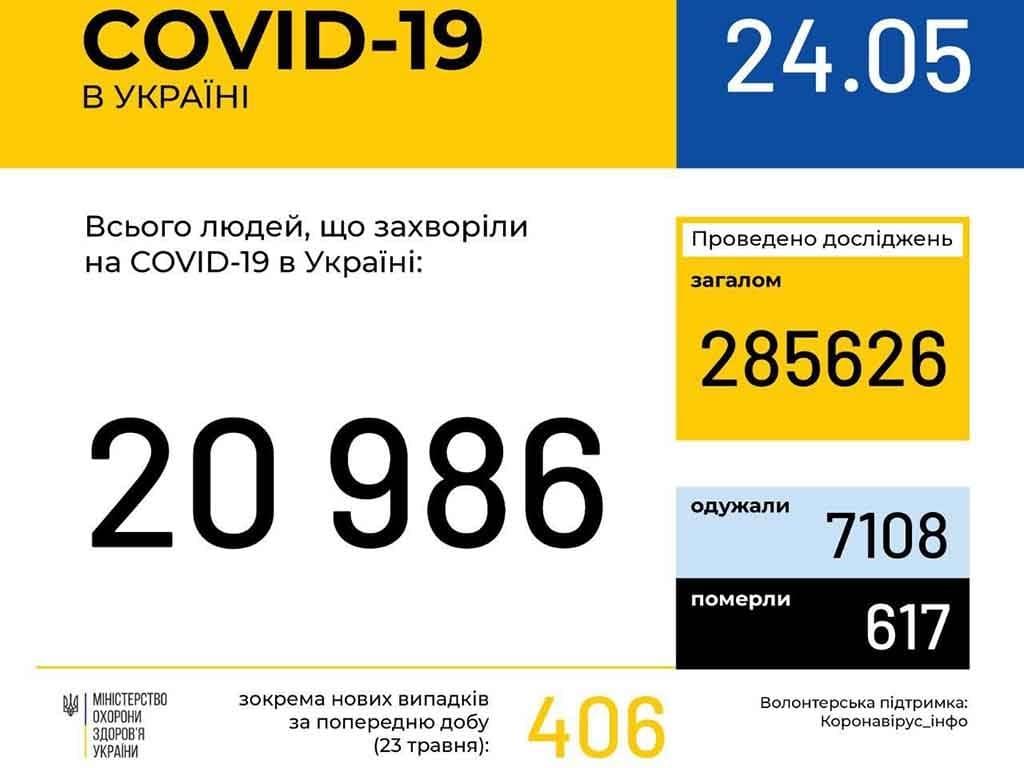 У 358 ужгородців станом на ранок 24 травня підтверджено COVID19 фото