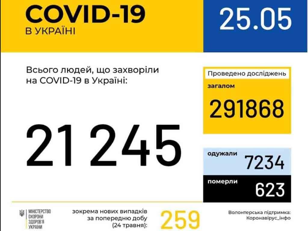 У 363 ужгородців станом на ранок 25 травня підтверджено COVID19 фото