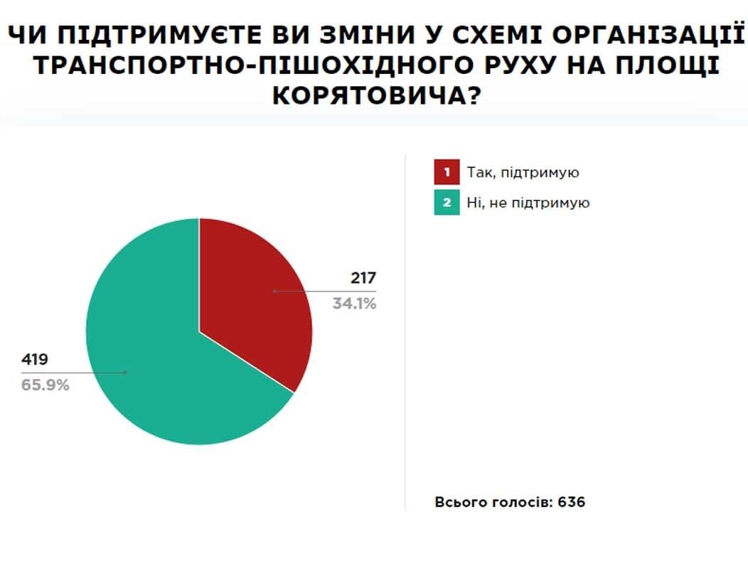 Ужгородці проти змін в організації транспортно пішохідного руху фото