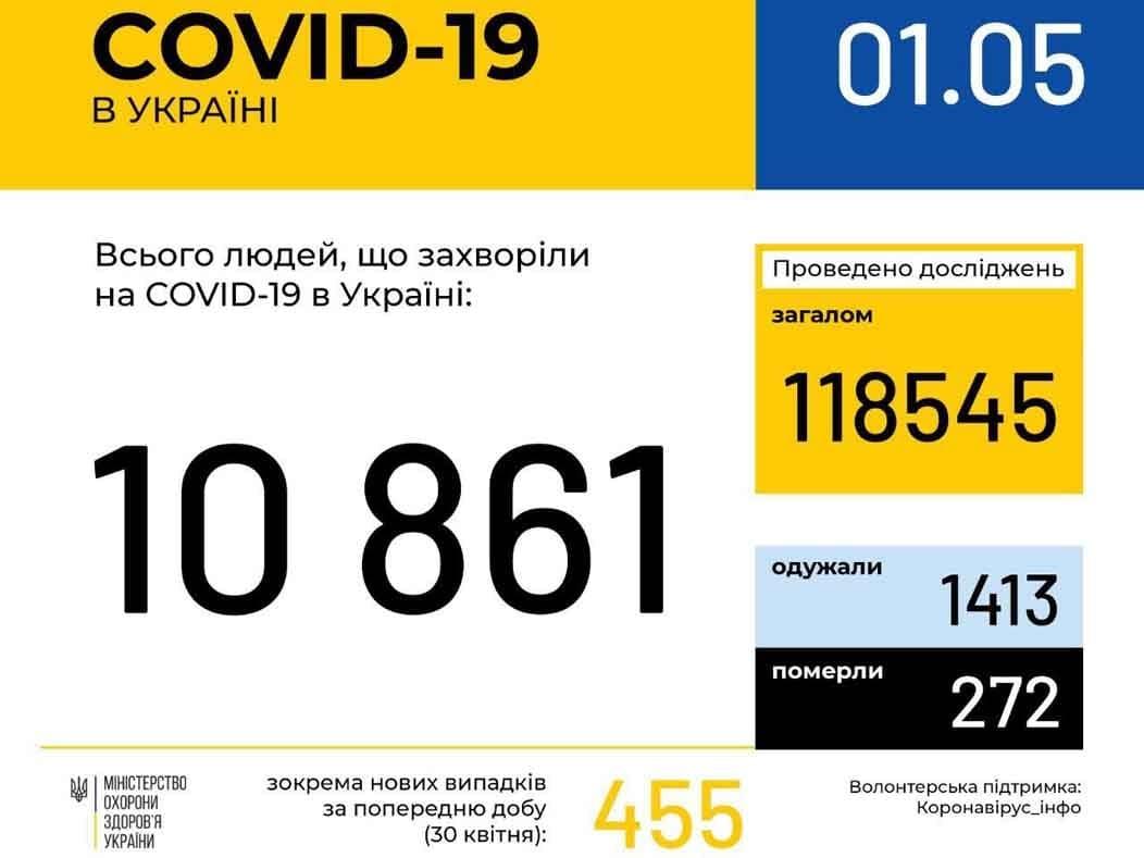 В Україні зафіксовано 10861 випадок коронавірусної хвороби фото