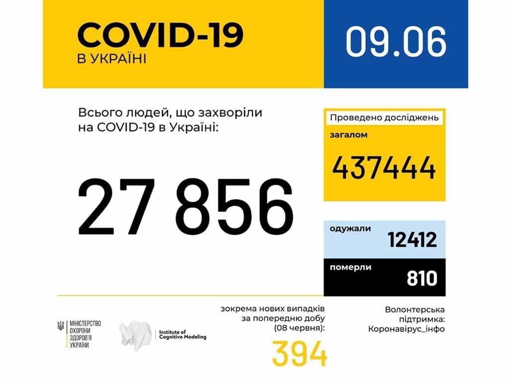 1 новий випадок коронавірусної інфекції виявлено за минулу добу фото