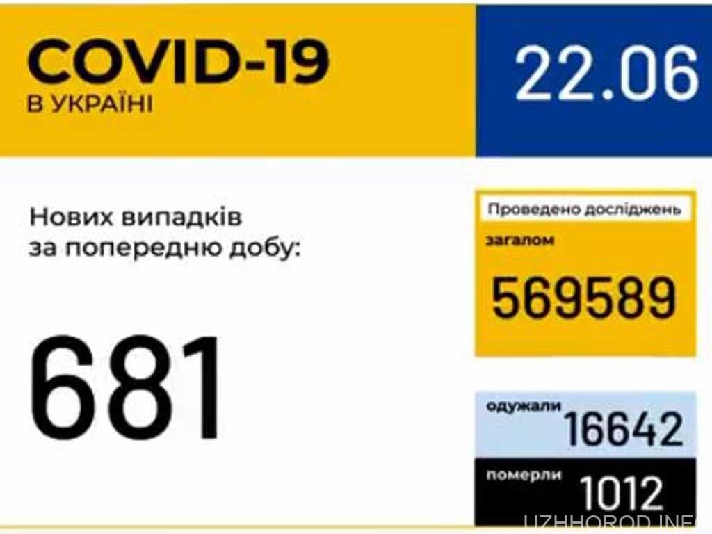 681 випадок коронавірус Україна фото