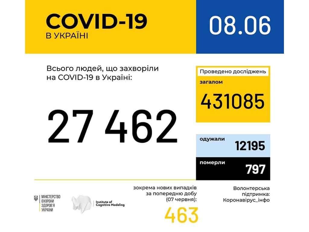 7 нових випадків коронавірусної інфекції виявлено за минулу добу