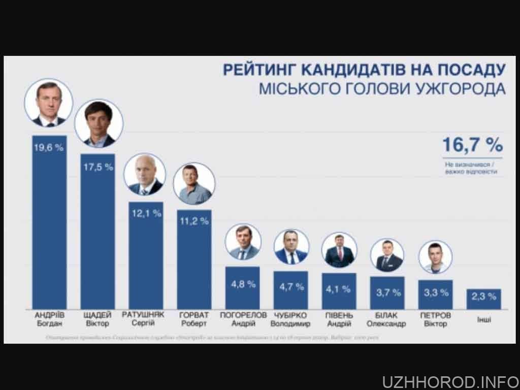 рейтинг мерів Ужгорода фото