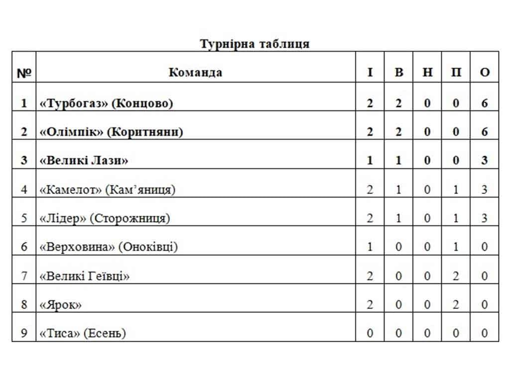 турнірна таблиця футбол фото