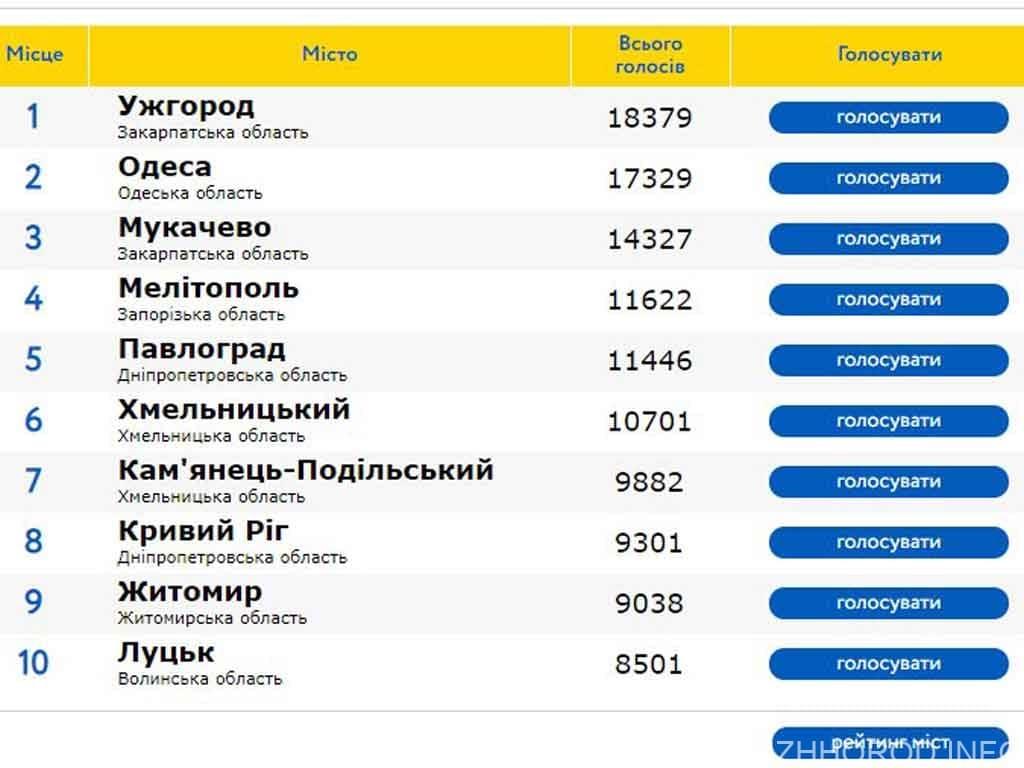 Ужгород перше місце фото