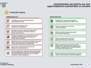 Із 23 вересня 2021 року в усіх регіонах запроваджується «жовтий» рівень епіднебезпеки